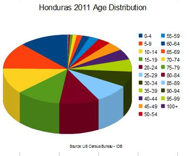 Pie Chart of Honduras 2011 age distribution