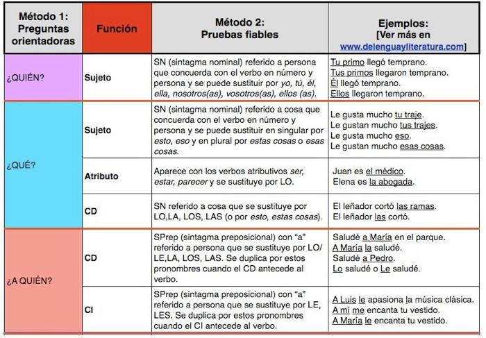 http://delenguayliteratura.com/funciones_analisis_sintactico.html