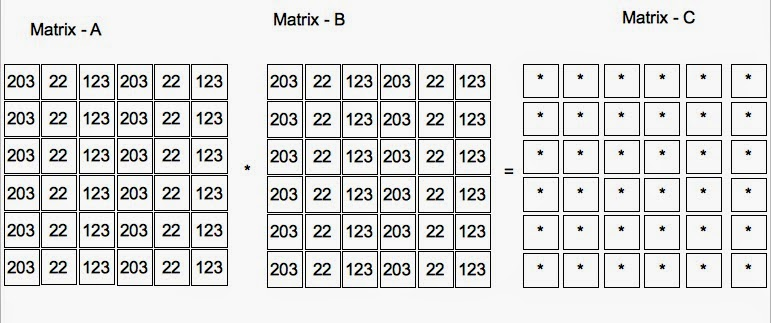 Parallel Matrix Multiplication In Pthreads Multi Core Systems And