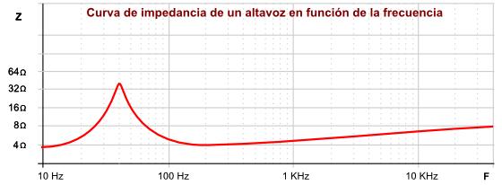 curva%2Bde%2Bimpedancia.png