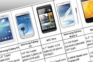 Samsung Kedapatan Manipulasi Software Benchmark