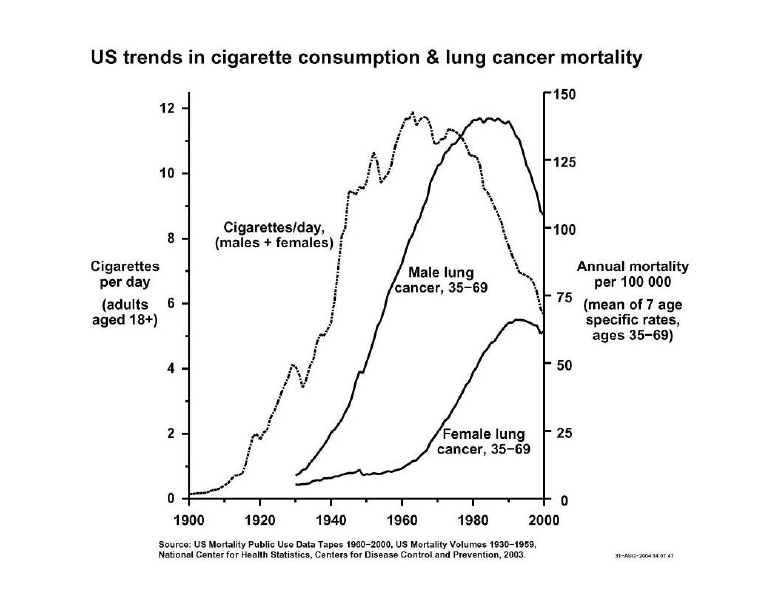 effective ways to address the global epidemic of lung cancer Today's global tobacco epidemic may represent one of the first instances of the globalization of a noninfectious cause of disease this article focuses on the first century of the global tobacco epidemic and its current status, reviewing the current and projected future of the global tobacco epidemic and the steps that are in progress to end it.