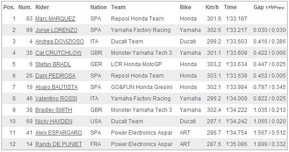 Hasil Kualifikasi Q2 MotoGP Le Mans Prancis 2013