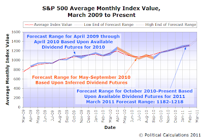 S&P 500 Average Monthly Index Value and Forecasts, March 2009 through March 2011