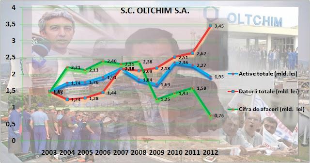 Oltchim-principali indicatori între 2003-2012