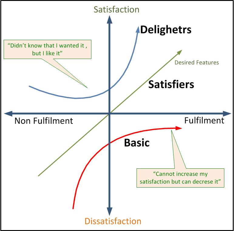 Product Feature Prioritization Kano Model Software Product