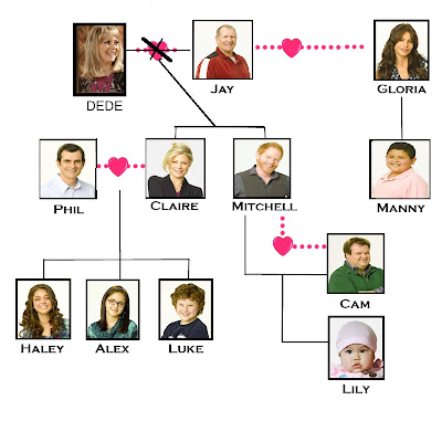 Modern family, tree, genealogy