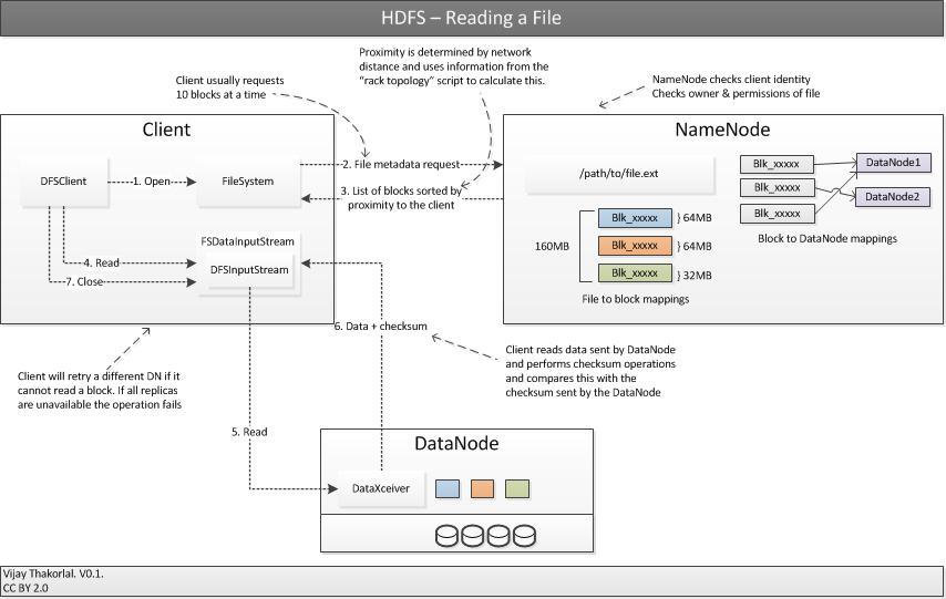 Apache Hadoop Architecture - Hdfs architecture