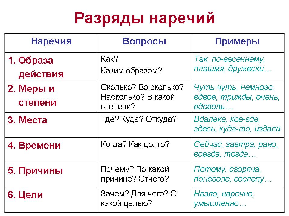 Гдз по русскому языку за 7 класс по теме наречия