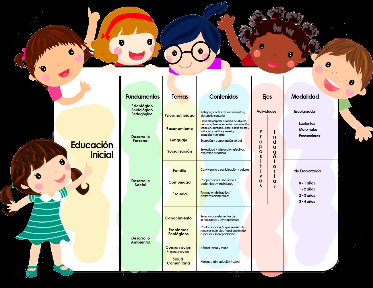 Educaci n inicial programa de educaci n inicial sep parte 2 for Diseno curricular educacion inicial