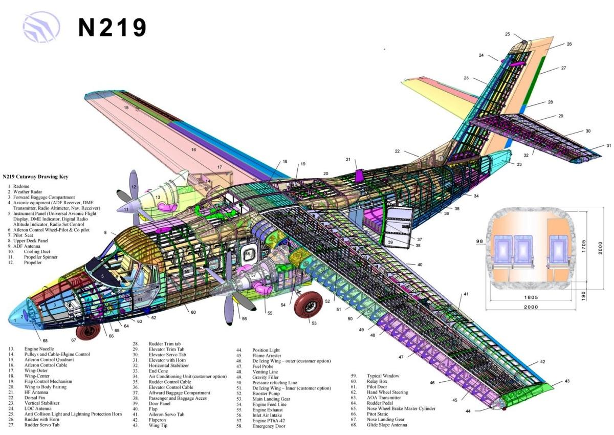 Desain N-219