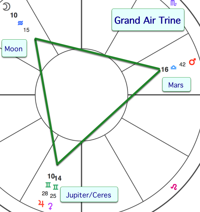 Moon Conjunct Jupiter Natal Pics About Space