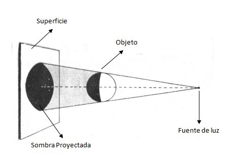 Resultado de imagen de Una sombra es una región de oscuridad donde la luz es obstaculizada.