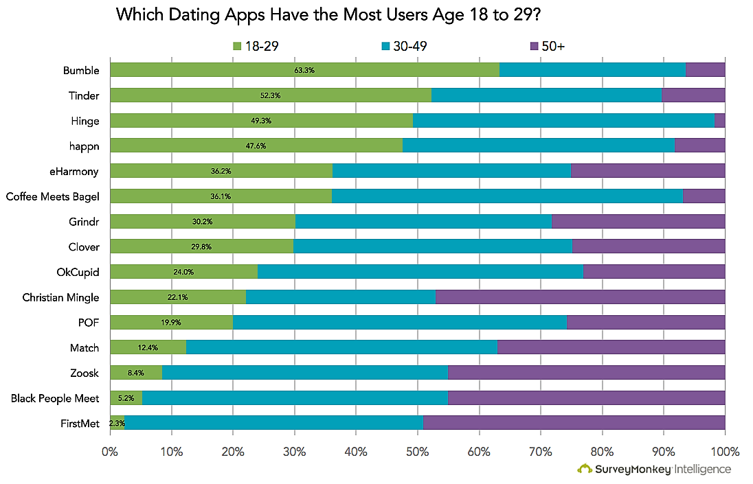 index of dating sites