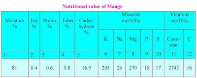 nutritional values of mango