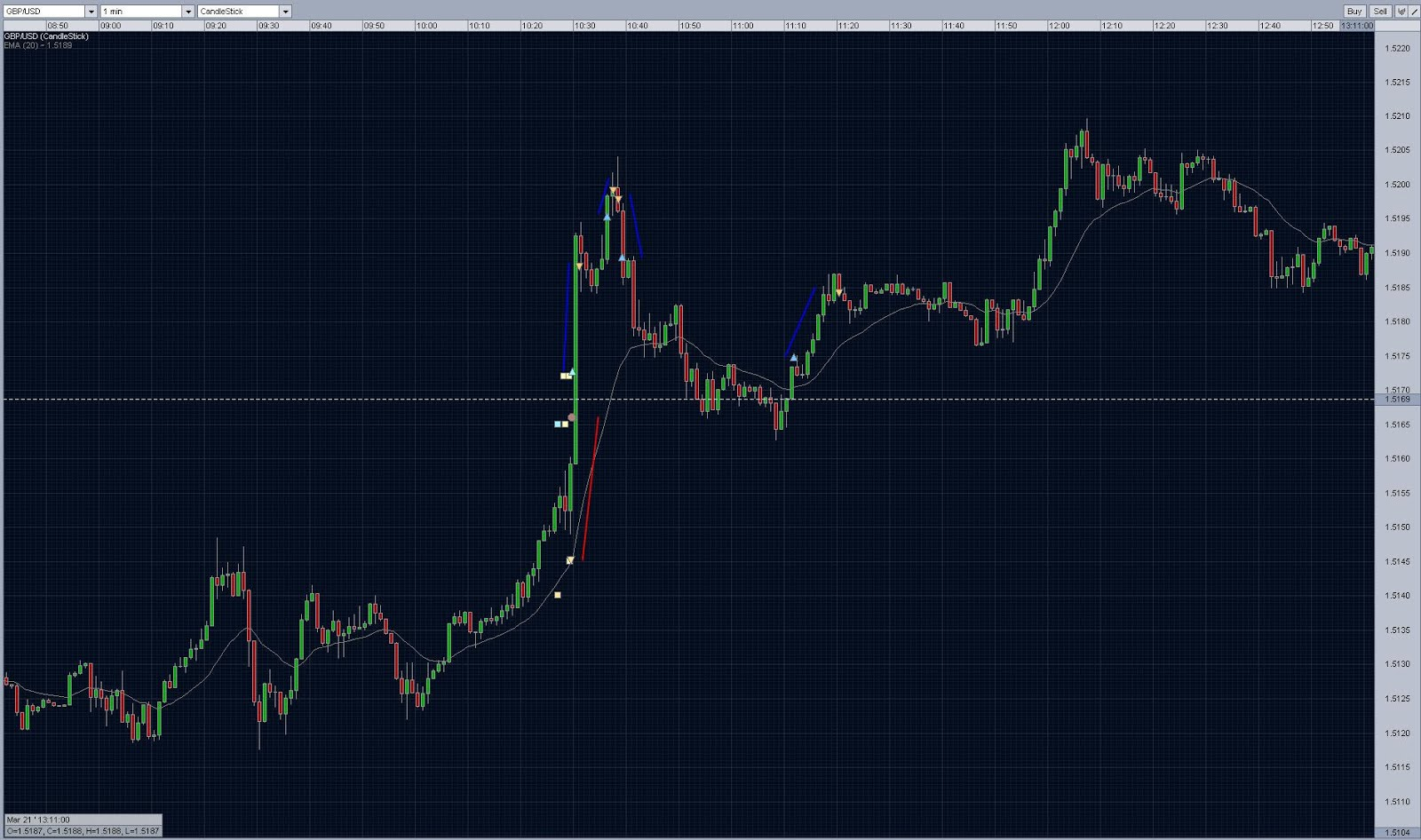 Intraday forex trading