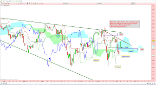 Analyse technique bourse oblique sentinelle 08/01/2015