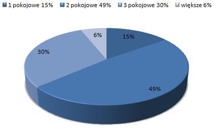 ceny wynajmu mieszkań Bałuty Łódź, dostępne mieszkania do wynajmu
