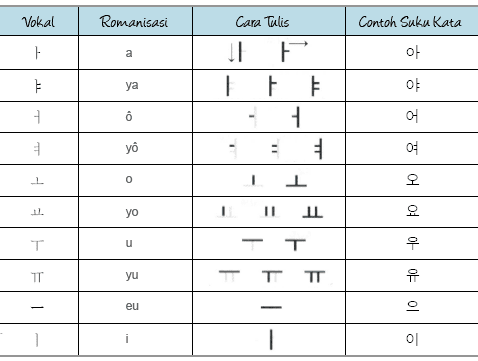 karakter vokal hangul