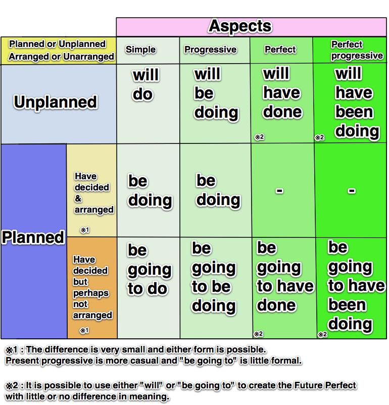 How to Teach Past, Present, Future Tenses