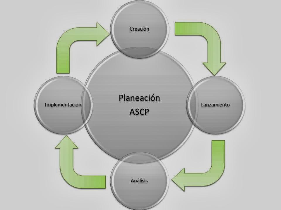 Oracle advanced supply chain planning ascp consultores oracle e creacin del plan publicscrutiny Images