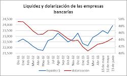dolarización y liquidez bancaria en dólares