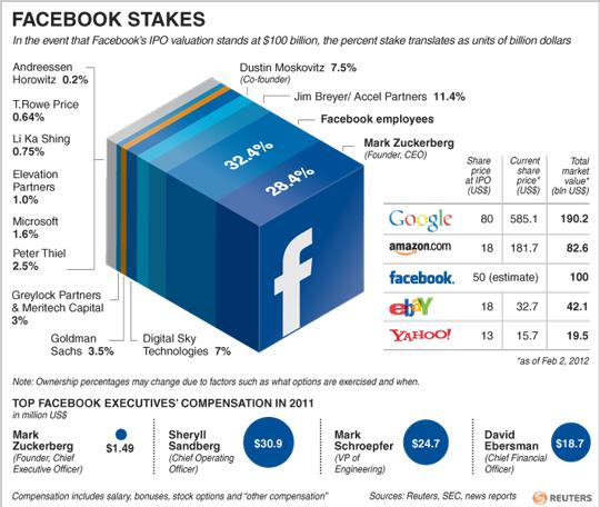 Facebook'un başını kadınlar ağrıtıyor. Neden şirketin yönetim kurulunda kadın yok? Bu soruyu şirket ortağı bir fon mektupla Zuckerberg'e sordu!
