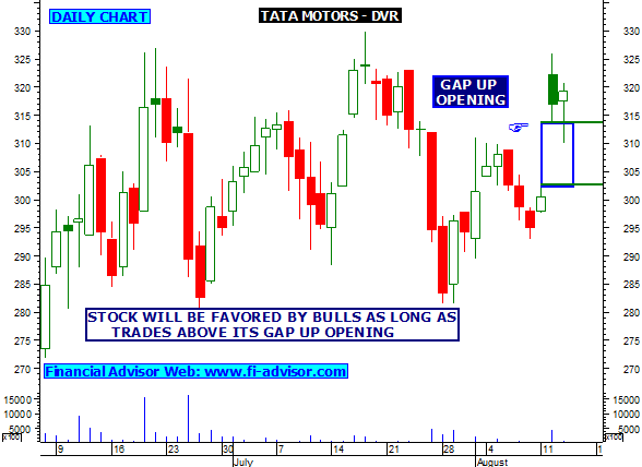 Tata motors dvr share tips technical analysis chart for Stock price of tata motors