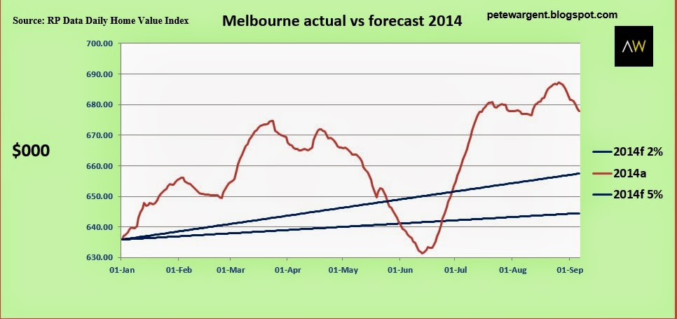 melbourne actual vs forecast 2014
