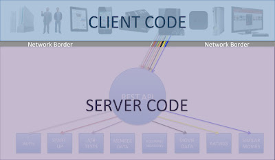 Diagram showing the traditional border between client and server code in REST APIs