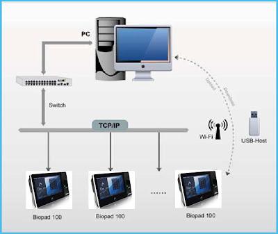 รูปแบบการเชื่อมต่อ Biopad100
