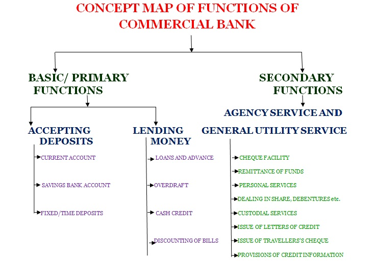 objectives of commercial banks pdf