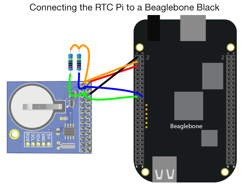 Beaglebone Black RTC