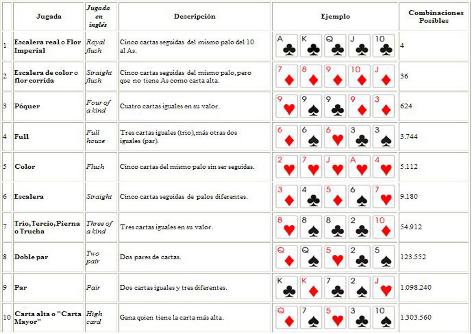 Reglas oficiales de poker texas holdem