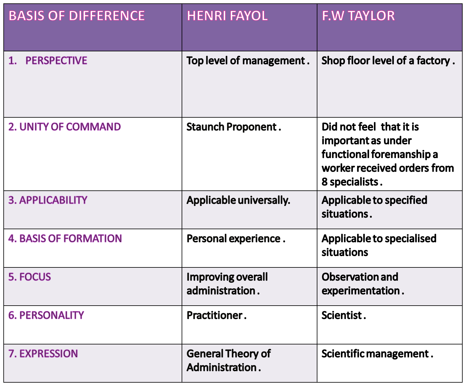 comparison between taylor and fayol
