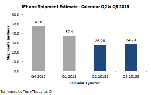 iPhone Shipment Estimate - Q2 & Q3 2013