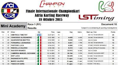 Νικητής στο International Champions Kart ο Τιμόθεος Δημητρίου!