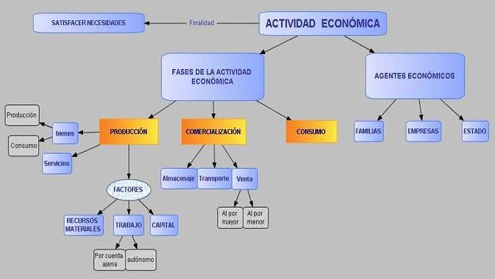 Actividades economicas y productivas del peru for Actividades que se realizan en una oficina wikipedia