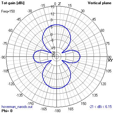 Radiation pattern of no reflector Gray-Hoverman