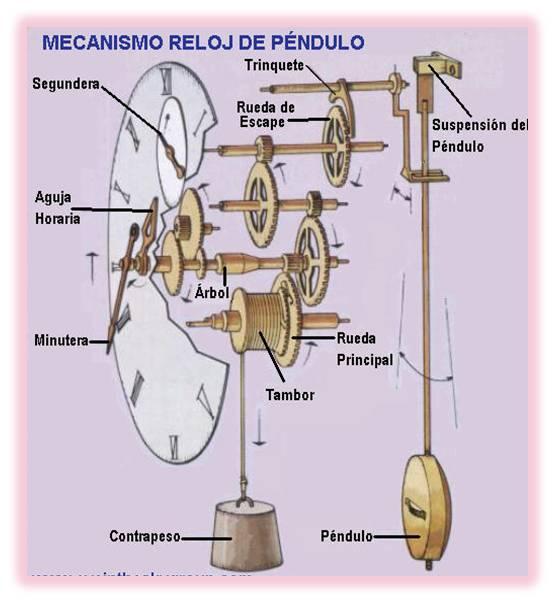 Maquinando el reloj de p ndulo - Maquinaria de reloj de pared con pendulo ...