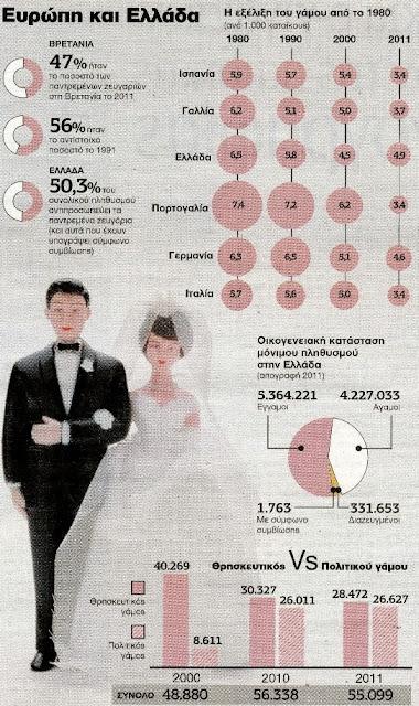 Σε Κρίση ο Γάμος σύμφωνα με την ΕΛΣΤΑΤ