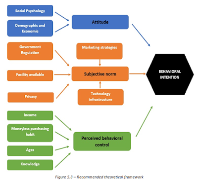 Recommended theoretical framework