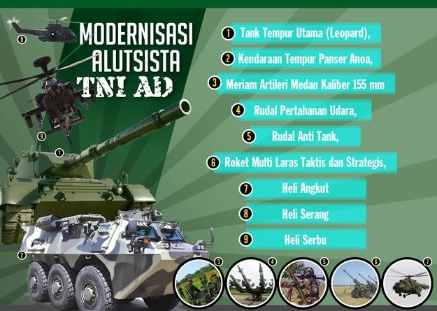 Alutsista TNI Meningkat, tapi Jauh dari Ideal