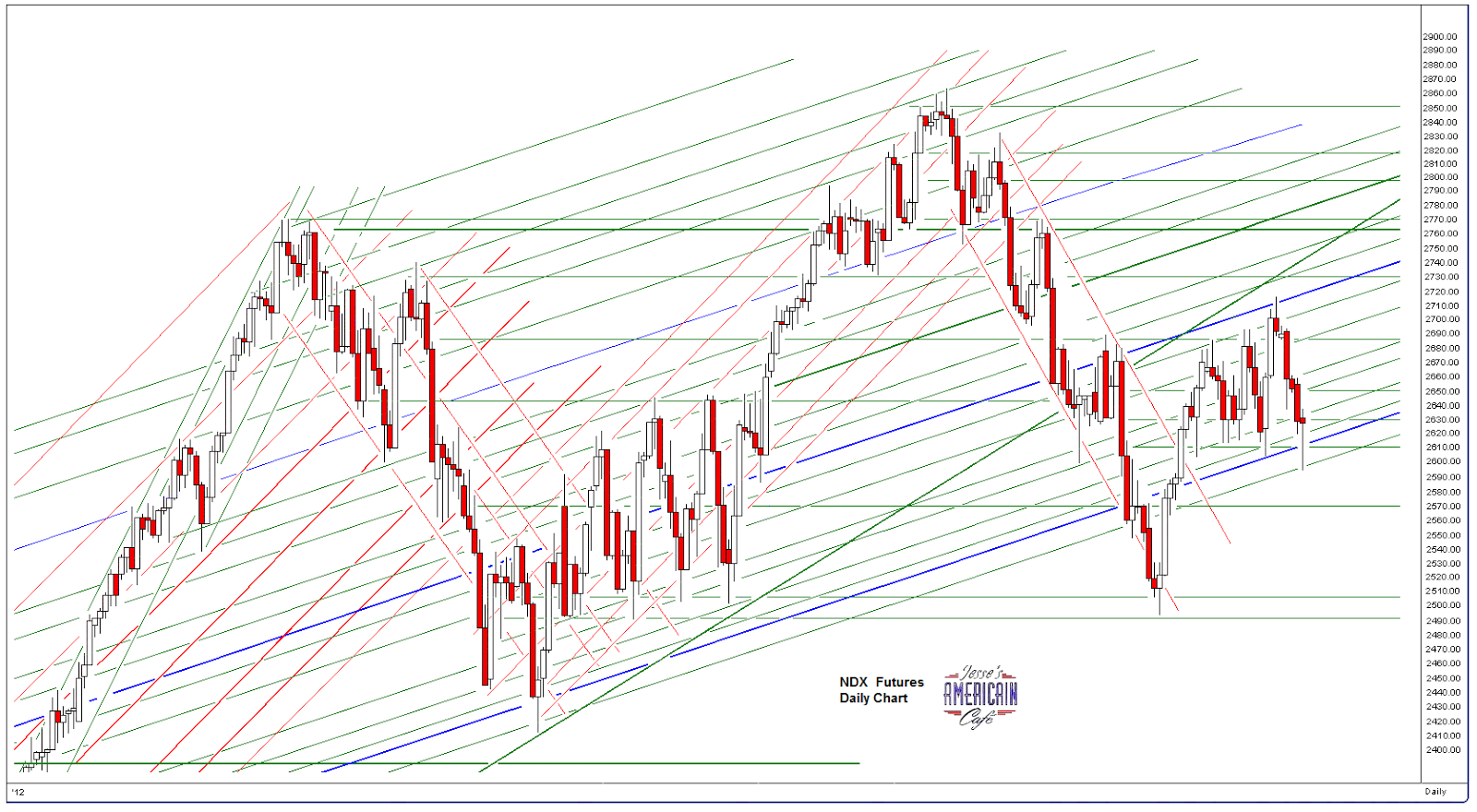 stock-channel.net - Das Finanzportal - Scary?! ...stay nimble