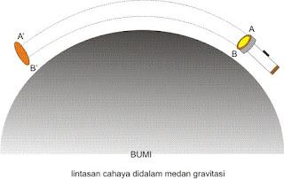 lintasan cahaya dalam medan gravitasi