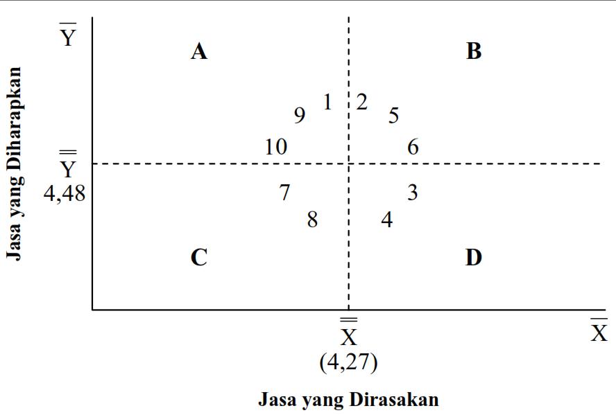 Coretan si kumis analisis jurnal 2 pada gambar diagram kartesius di atas terlihat bahwa letak dari atribut atribut yang merupakan gambaran penilaian jasa yang diharapkan dan jasa yang ccuart Images