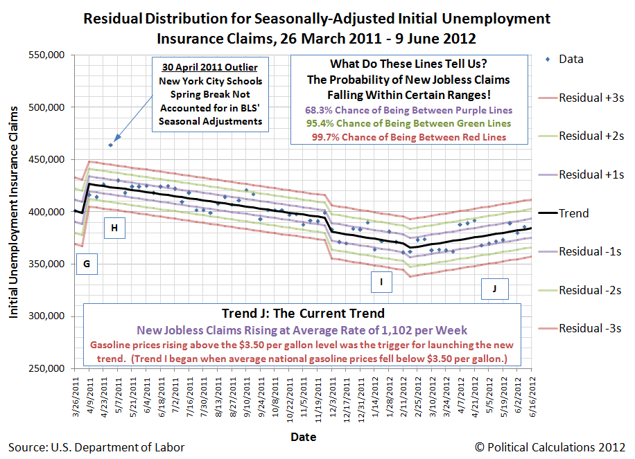 Residual Distribution for Seasonally-Adjusted Initial Unemployment Insurance Claims, 26 March 2011 - 9 June 2012