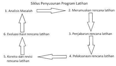 Cara Menyusun Program Latihan Untuk Para Pelatih Olahraga