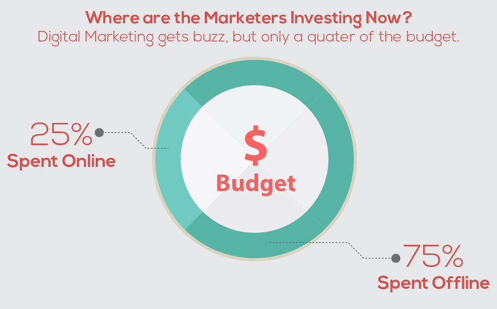 digital marketing budgets