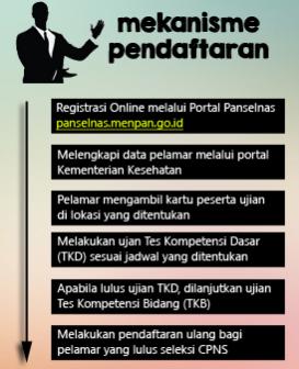 Tahapan Cara Pendaftaran Online CPNS Kemenkes 2014